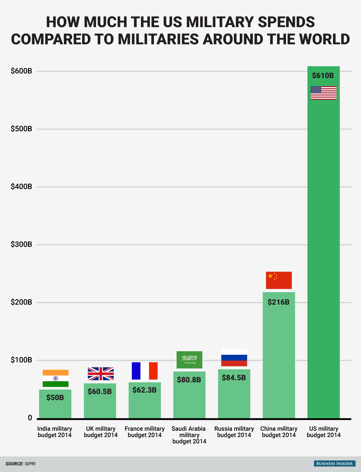 bi_graphics_millitary-budget-compare-chart-2.png
