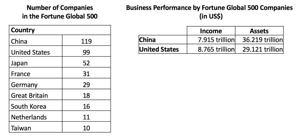 Business performance U.S. vs. China