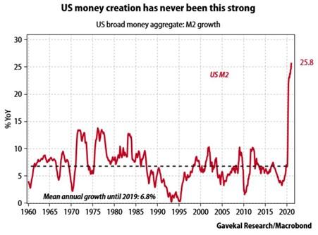 Graph of US money creation